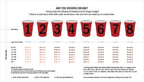 Dmv Alcohol Limit Chart Redesign Of Dmv Bac Chart On Behance