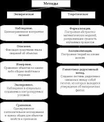 Методология научных исследований Реферат Методы эмпирического и теоретического познания схематично представлены на рис 3