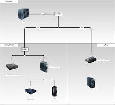 a moca home network yen's blog best moca adapter at Actiontec Network Diagram