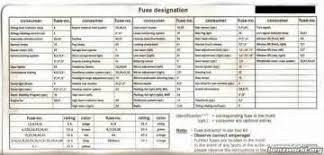 similiar mercedes c240 fuse box diagram keywords mercedes c240 fuse box diagram on c320 fuse box diagram on chart for