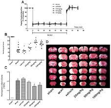 neuroprotective effect