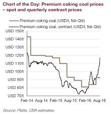 Australina Coking Coal Prices Just Made Their Biggest Move