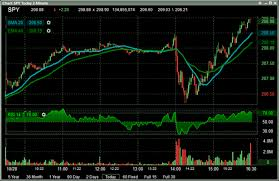 Charting Features That Make Lightspeed Trader One Of The