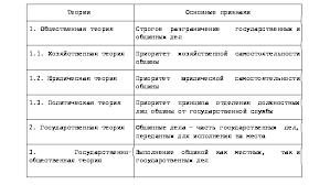 Реферат Модель местного самоуправления в России com  Модель местного самоуправления в России