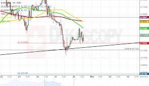 Nok To Gbp Chart Patterns Eur Nok Gbp Chf