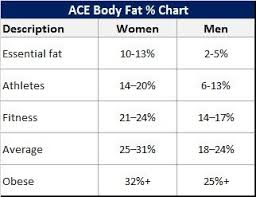 Ace Bmi Chart Pin On Exercises After Pregnancy