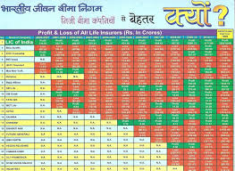 Policy Chart Table Lic Best Policy Chart Table Lic Chart