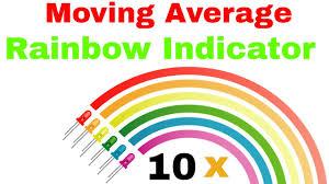 Rainbow Charts Indicator Moving Average Rainbow Indicator