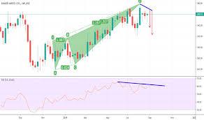 Bharti Airtel Stock Chart Bhartiartl Stock Price And Chart Bse Bhartiartl