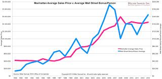 New York Housing Prices Chart Three Cents Worth 263 Ny Do Wall Street Bonuses Affect Nyc