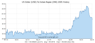Rupee Vs Dollar Historical Chart Us Dollar Usd To Indian Rupee Inr History Foreign