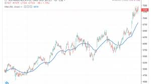 Astrazeneca Shares Lead Sector Higher Should You Chase