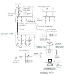 low voltage one line abbindustrial low voltage wiring diagram symbols click here to switch to medium voltage one line