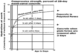 Concrete Curing Time Chart Polysteel Architects Engineers Benefits