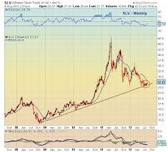 Long Term Stock Charts Free Chartology Silver Slv Basing On Long Term Trend Line
