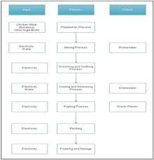 Meat Processing Flow Chart Chicken Sausage Processing Flowchart Download Scientific