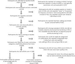 Associations Of Active Commuting With Body Fat And Visceral