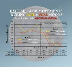 Deer Movement Chart 2017 Does Moon Phase Affect Deer Movement