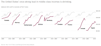 Middle Class Shrinking Chart The United States Once Strong Lead In Middle Class Incomes