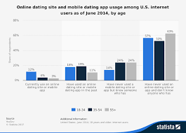 online dating revenue 2015