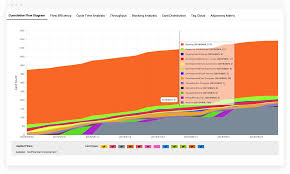 Visual Control Chart Enables In Agile Kanban Metrics Analytics Cfd Cycle Time Lead Time
