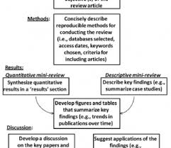 Research Paper Samples Apa Literature Review Outline Example