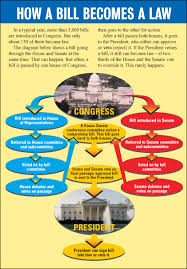 Bill To Law Chart How A Bill Becomes A Law Scholastic Com
