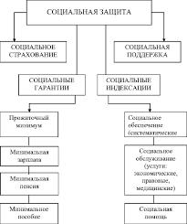 Реферат Управленческий и социокультурный аспекты конфессиональной  Управленческий и социокультурный аспекты конфессиональной сети социальной поддержки населения