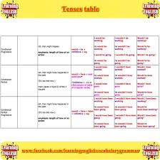 Tenses In English Grammar Chart With Examples Pdf Free Download Tenses Table English Grammar Tenses Learn English Grammar
