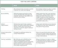 Essa And Nclb Comparison Chart No Child Left Behind Public Policy Institute Of California