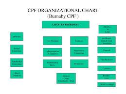 Ppt Cpf Organizational Chart Burnaby Cpf Powerpoint