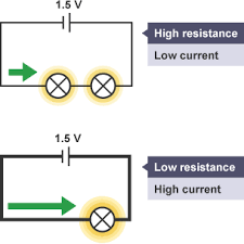 bbc bitesize gcse physics current voltage and resistance a circuit a cell and two lamps has high resistance and low current