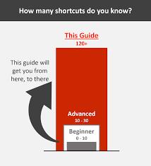 powerpoint shortcuts graph