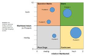 Boston Consulting Group Bcg Matrix Als Portfoliotechnik Der Boston Consulting Group
