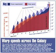 Warp Speed Chart Warp Speed Chart 118wiki