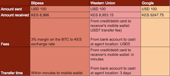 Western Union Transfer Fees Chart Bitcoin Vs Wu How Low Fees Are Disrupting Remittance