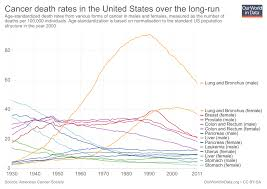 Breast Cancer Age Chart Cancer Our World In Data