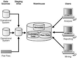 description of figure 1 2 follows data warehouse analyst job description
