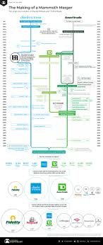 The Making Of A Mammoth Merger Charles Schwab And Td Ameritrade
