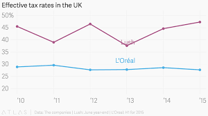 Uk Year End Charts 2015 Effective Tax Rates In The Uk