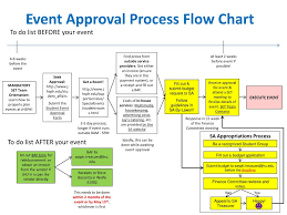 Ppt Event Approval Process Flow Chart Powerpoint