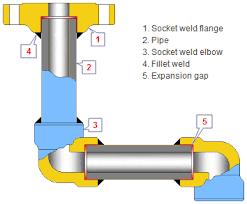 socket weld fittings general definition and details disadvantages