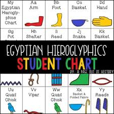 Hieroglyphics Chart Ancient Egyptian Hieroglyphics Chart