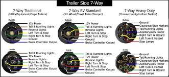 7 pin wiring diagram trailer 7 pin trailer wiring diagram 5 wire trailer wiring at 4 Way Wiring Diagram For Trailer Lights