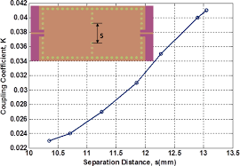 Cavity Filter Design Basics Substrate Integrated Waveguide Siw Bandpass Filter With