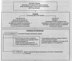 Дипломная работа договор аренды транспортных средств