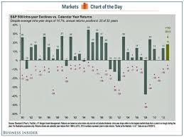 Stock Market Intra Year Decline Chart Business Insider