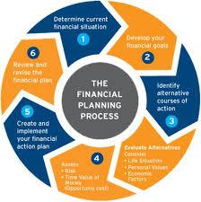 Pin By Salih Mohammad On Desktop Financial Planning