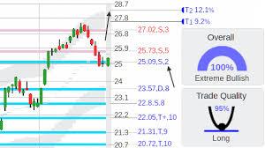 Scna Stock Chart Stock Technical Analysis Charts Trading Screener