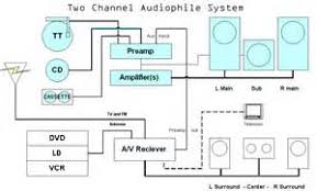 similiar home stereo system diagram keywords house speaker system wiring diagram on in home audio system diagram
